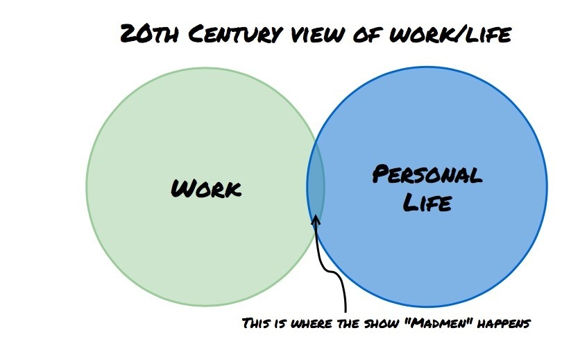 L 1 2?width=810&height=495&name=L 1 2 venn diagrams answering the foundational question of how \u201cwork