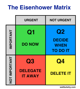 Eisenhower time-management matrix