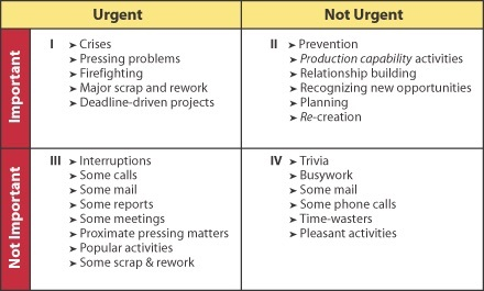 Covey time-management matrix