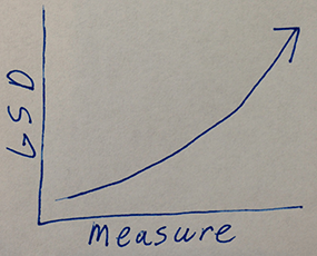 measuregraph