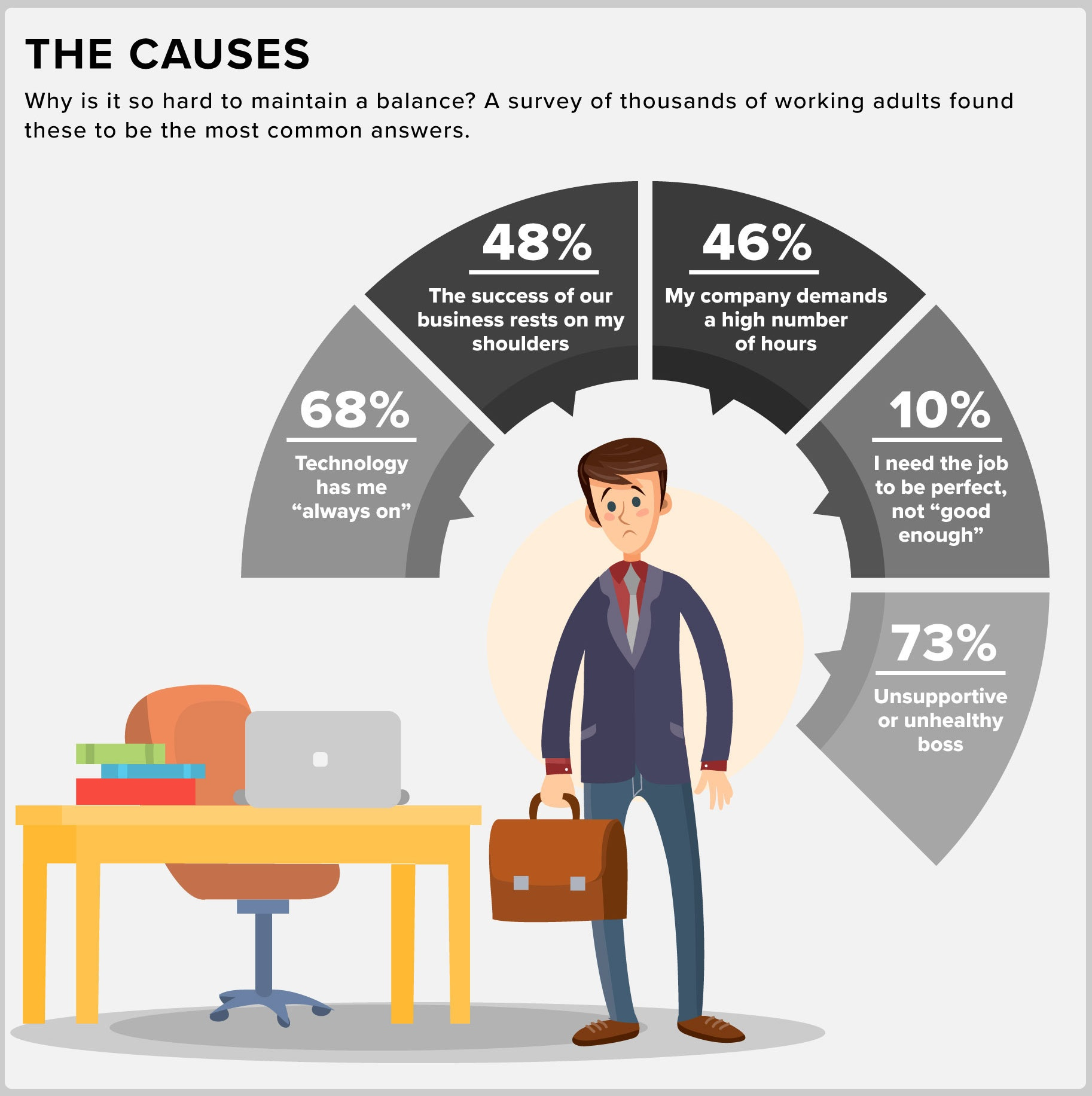 Infographic: Why Work-Life Balance Is Difficult; Why We Need to Pursue Balance Anyway